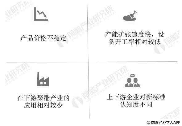 中国煤制乙二醇行业面临挑战分析情况
