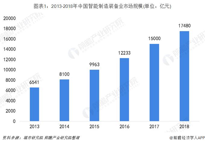 图表1:2013-2018年中国智能制造装备业市场规模(单位:亿元)