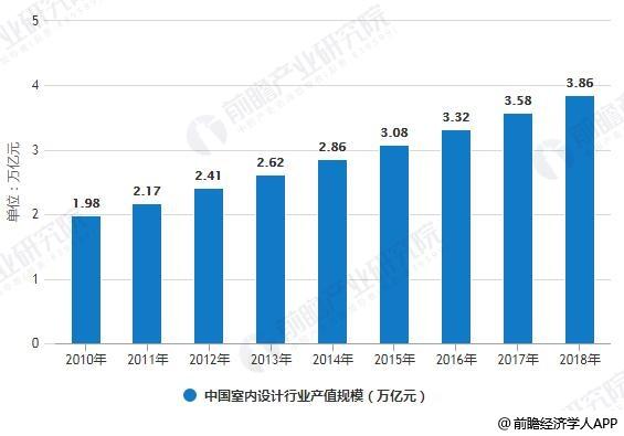 2011-2018年中国建筑装饰企业数量统计情况