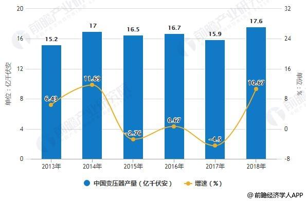 2013-2018年中国变压器产量统计及增长情况