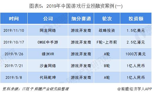 图表5:2019年中国游戏行业投融资案例(一)