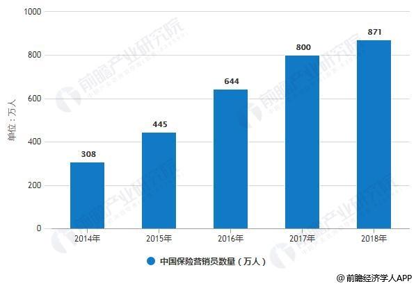 2014-2018年中国保险营销员数量统计情况