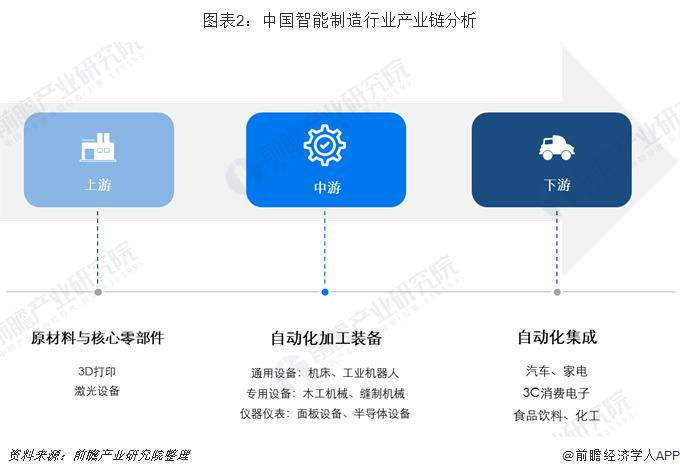 图表2:中国智能制造行业产业链分析