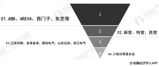2018年中国变压器行业企业四大阵营分析情况