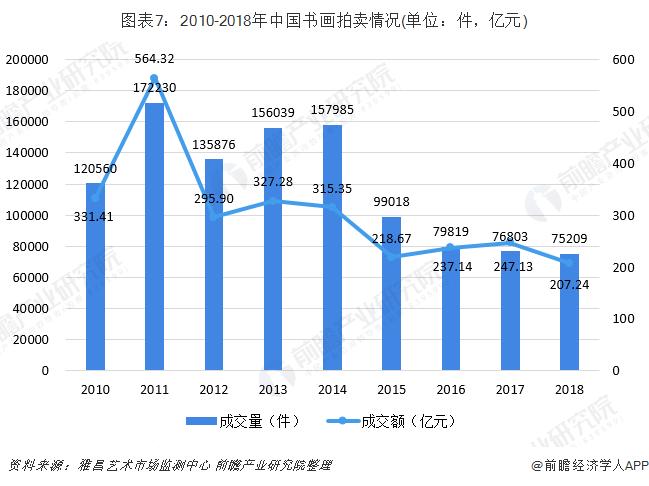 图表7:2010-2018年中国书画拍卖情况(单位:件,亿元)