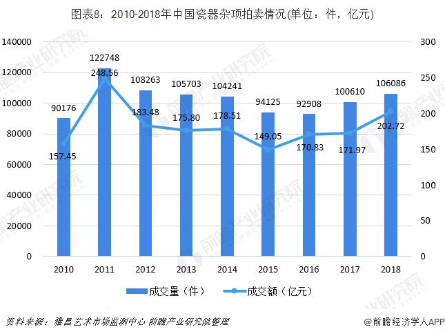 图表8:2010-2018年中国瓷器杂项拍卖情况(单位:件,亿元)