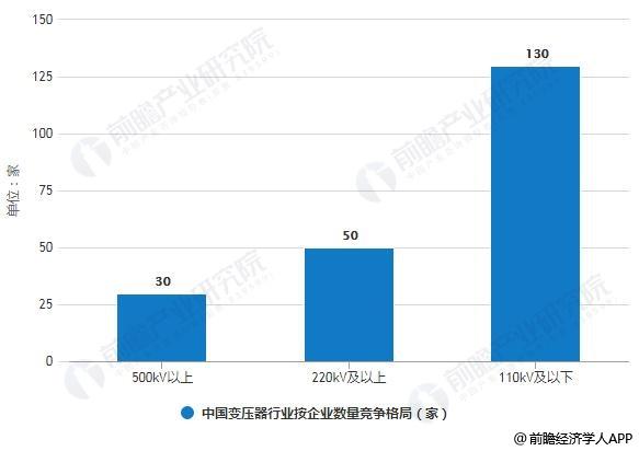 2018年中国变压器行业按企业数量竞争格局分析情况