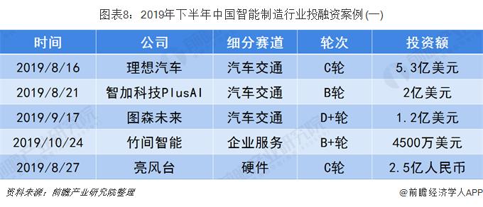 图表8:2019年下半年中国智能制造行业投融资案例(一)