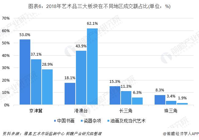 图表6:2018年艺术品三大板块在不同地区成交额占比(单位:%)