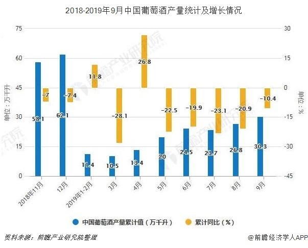 2018-2019年9月中国葡萄酒产量统计及增长情况