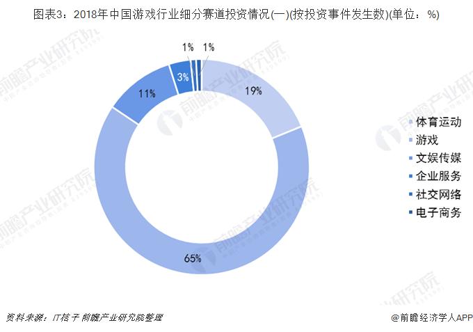 图表3:2018年中国游戏行业细分赛道投资情况(一)(按投资事件发生数)(单位:%)