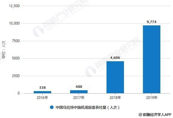 2016-2019年中国乌拉特中旗机场旅客吞吐量统计情况及预测