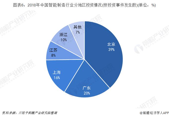 图表6:2018年中国智能制造行业分地区投资情况(按投资事件发生数)(单位:%)