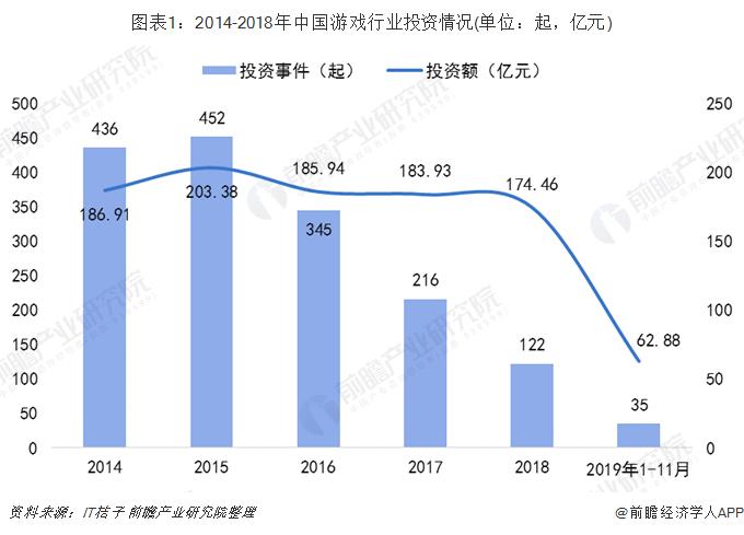 图表1:2014-2018年中国游戏行业投资情况(单位:起,亿元)