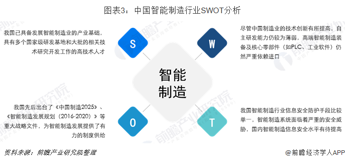 图表3:中国智能制造行业SWOT分析