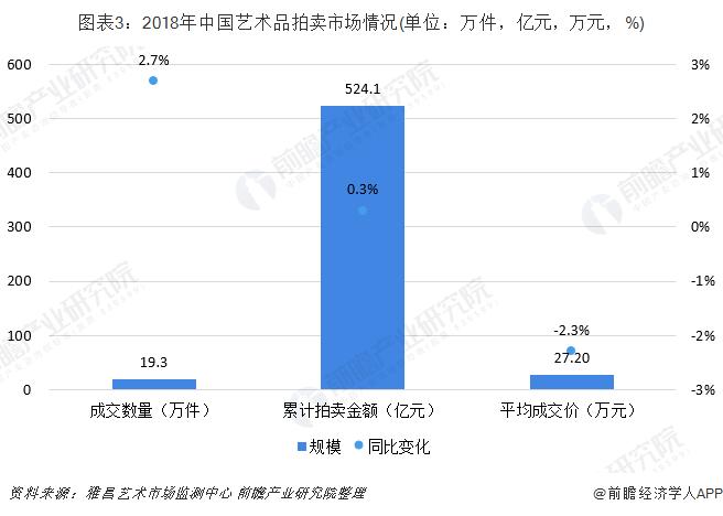图表3:2018年中国艺术品拍卖市场情况(单位:万件,亿元,万元,%)