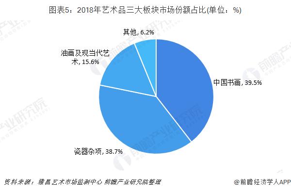图表5:2018年艺术品三大板块市场份额占比(单位:%)