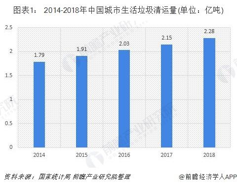 图表1: 2014-2018年中国城市生活垃圾清运量(单位:亿吨)
