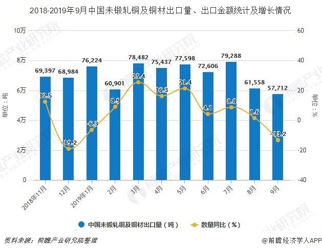 2018-2019年9月中国未锻轧铜及铜材出口量、出口金额统计及增长情况