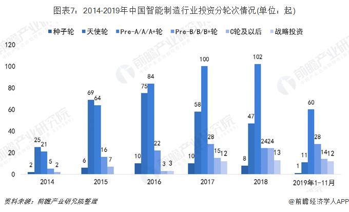 图表7:2014-2019年中国智能制造行业投资分轮次情况(单位:起)