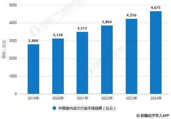 2019-2024年中国室内设计行业市场规模预测情况