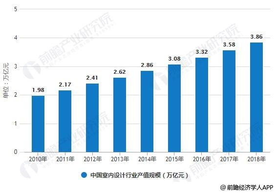 2010-2018年中国室内设计行业产值规模统计情况及预测
