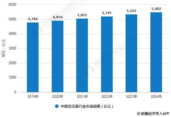 2019-2024年中国变压器行业市场规模预测情况