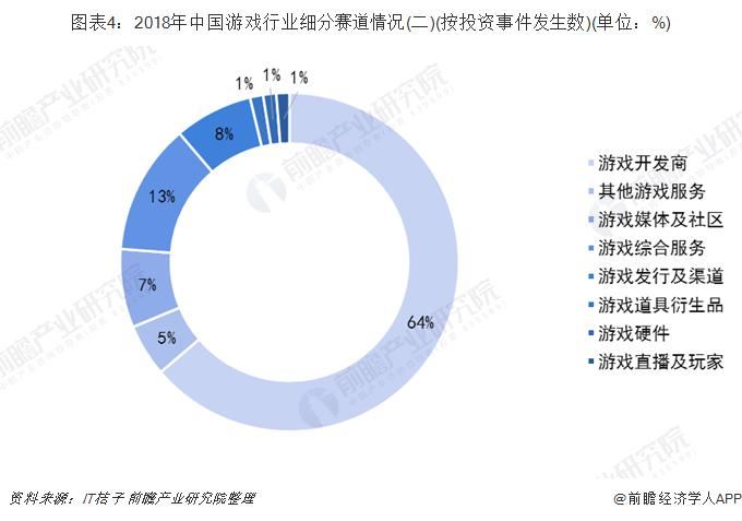 图表4:2018年中国游戏行业细分赛道情况(二)(按投资事件发生数)(单位:%)