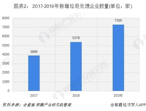 图表2: 2017-2019年新增垃圾处理企业数量(单位:家)