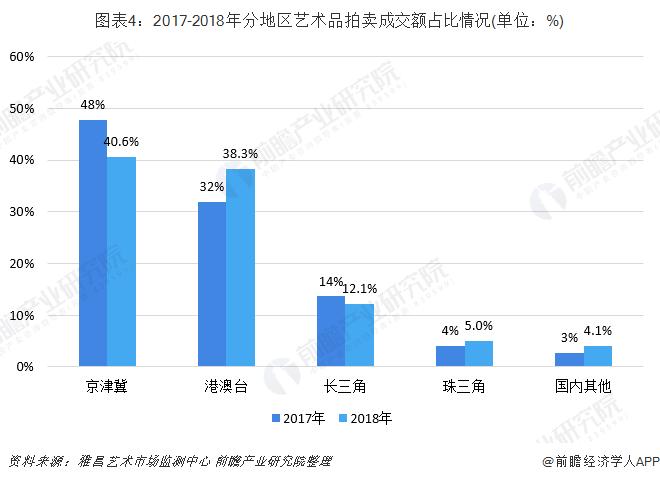 图表4:2017-2018年分地区艺术品拍卖成交额占比情况(单位:%)
