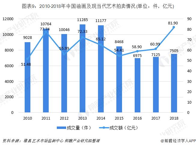 图表9:2010-2018年中国油画及现当代艺术拍卖情况(单位:件,亿元)