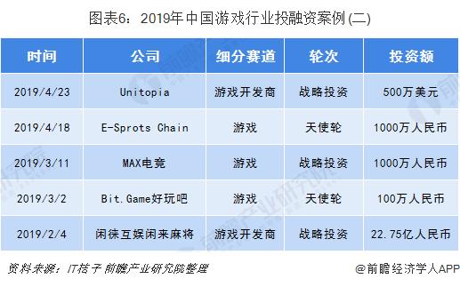 图表6:2019年中国游戏行业投融资案例(二)