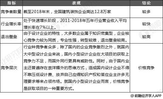 中国建筑装饰行业现有企业市场竞争格局分析情况