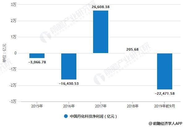 2015-2019年前9月中国丹化科技净利润统计情况