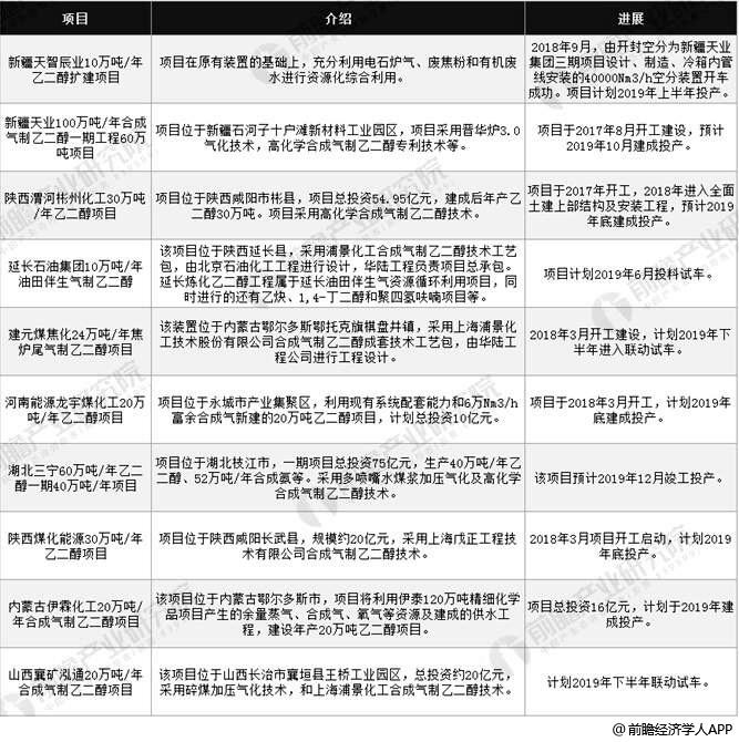 2019年中国将投产的十大煤制乙二醇项目进展情况