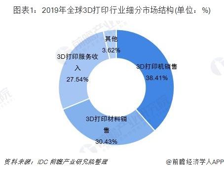 图表1:2019年全球3D打印行业细分市场结构(单位:%)