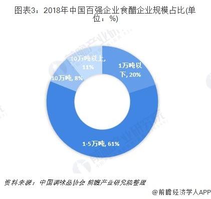 图表3:2018年中国百强企业食醋企业规模占比(单位:%)