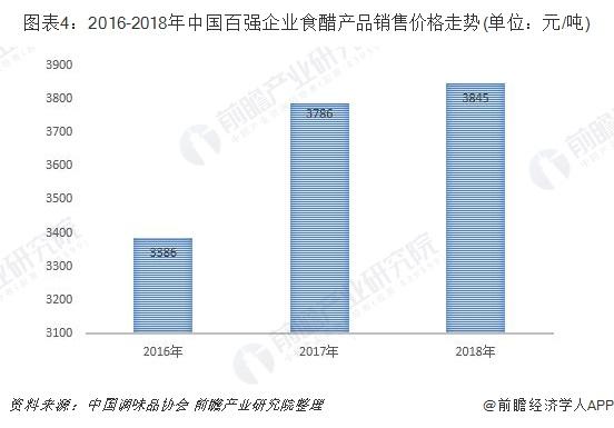 图表4:2016-2018年中国百强企业食醋产品销售价格走势(单位:元/吨)