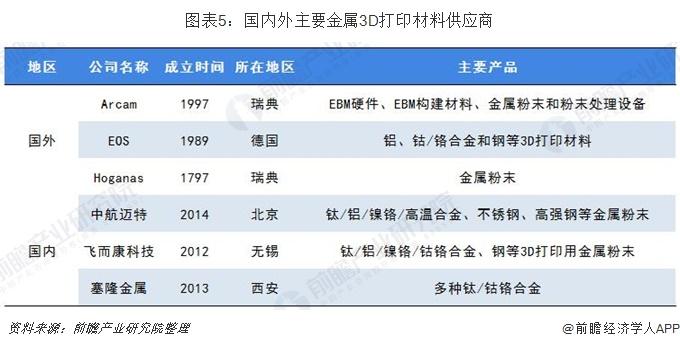 图表5:国内外主要金属3D打印材料供应商