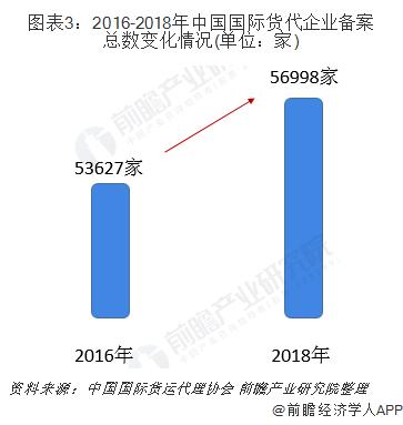 图表3:2016-2018年中国国际货代企业备案总数变化情况(单位:家)