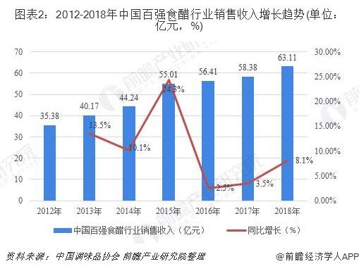 图表2:2012-2018年中国百强食醋行业销售收入增长趋势(单位:亿元,%)