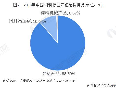 图2:2018年中国饲料行业产值结构情况(单位:%)