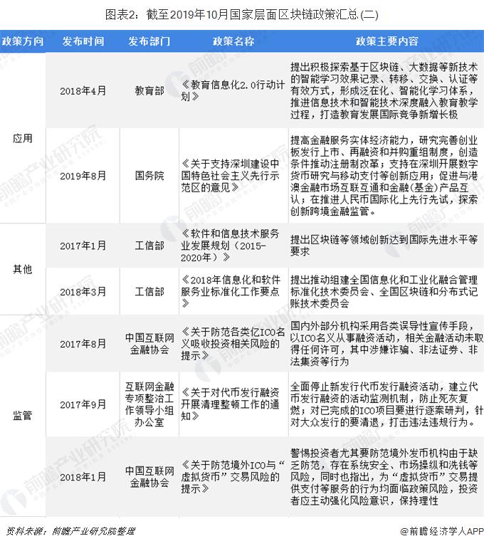 图表2:截至2019年10月国家层面区块链政策汇总(二)