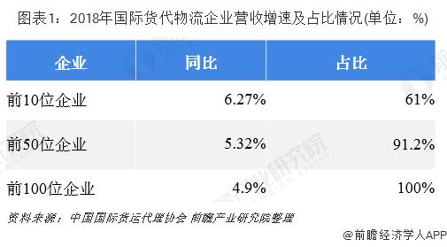 图表1:2018年国际货代物流企业营收增速及占比情况(单位:%)