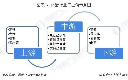 图表1:食醋行业产业链示意图