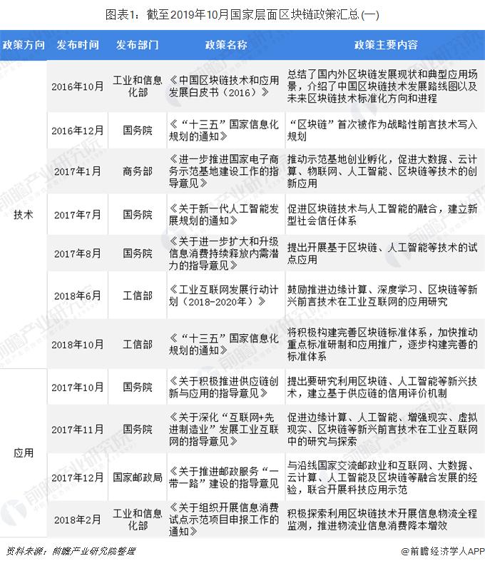 图表1:截至2019年10月国家层面区块链政策汇总(一)