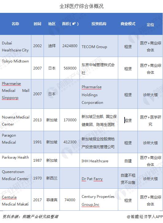 全球医疗综合体概况