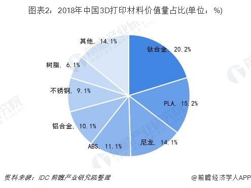 图表2:2018年中国3D打印材料价值量占比(单位:%)
