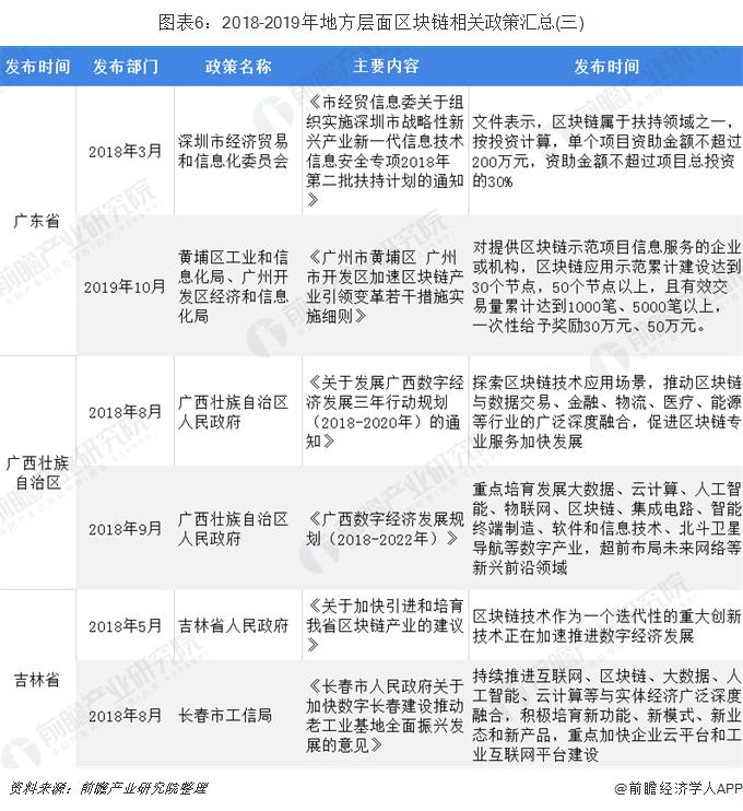 图表6:2018-2019年地方层面区块链相关政策汇总(三)