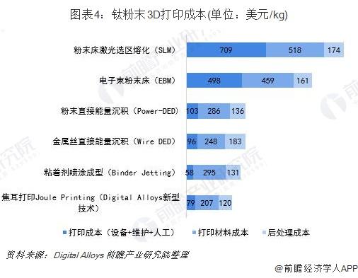 图表4:钛粉末3D打印成本(单位:美元/kg)